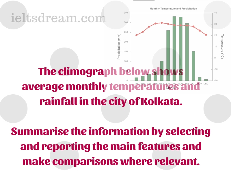 The climograph below shows average monthly temperatures and rainfall