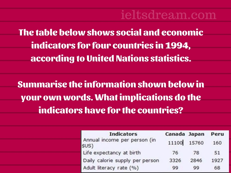 The table below shows social and economic indicators for four countries