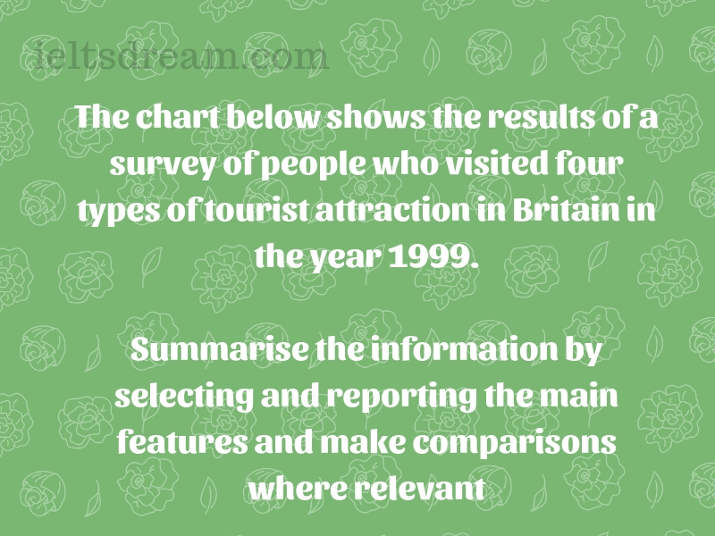 The chart below shows the results of a survey of people who visited four