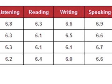 The table illustrates the breakdown of scores for the IELTS general test in 2010. The data has been calibrated in numbers.