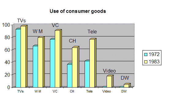 percentage of household consumer durables sold in the UK