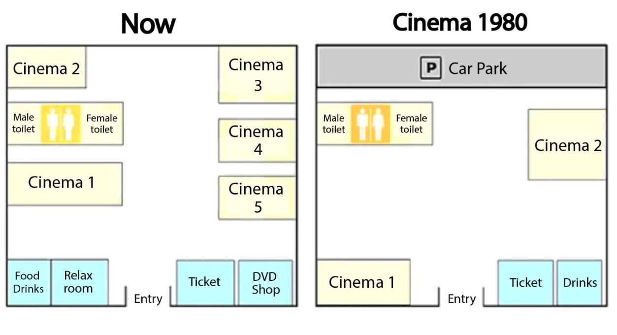 The Diagrams Below Show Changes in a Cinema From 1980 Until Now