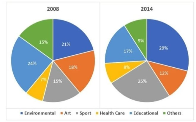 The chart below shows the percentage of volunteers by organisations in 2008 and 2014