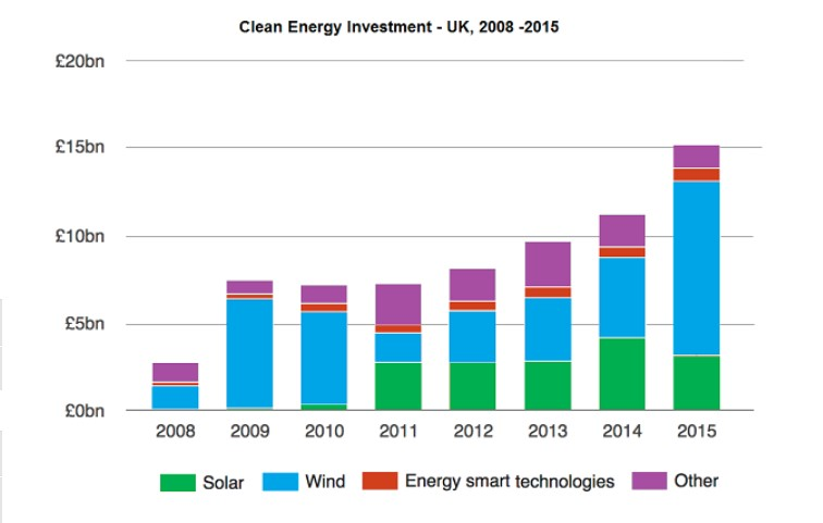 The graph below shows the amount of UK investments in clean energy from 2008 to 2015