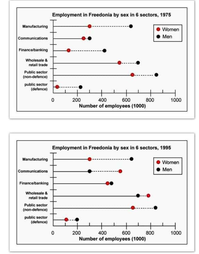 The graphs below show the numbers of male and female workers in 1975 and 1995